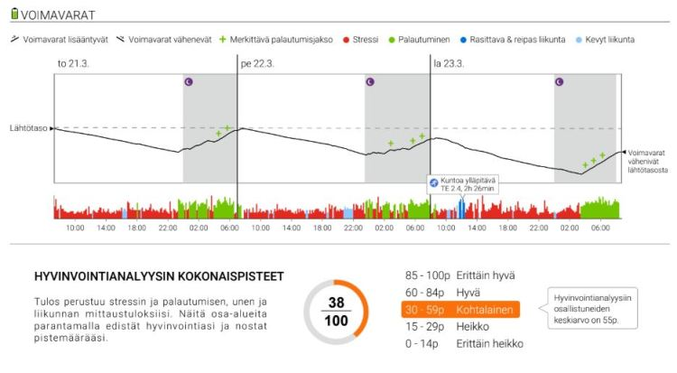 Firstbeat-tulosten analyysi